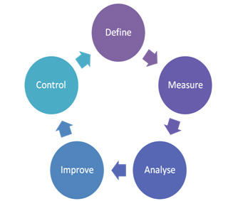 MAS - Continuous Improvement Cycle