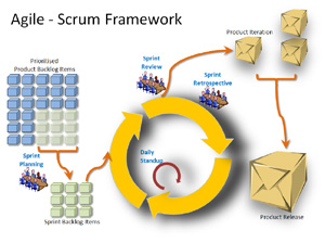 scrum   it    s a goal for dialog and its clients   open dialog    agile   scrum framework